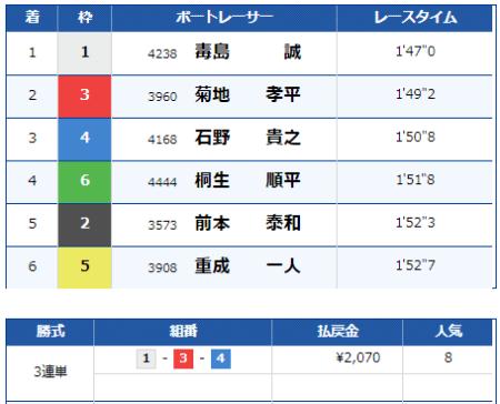 大村競艇場の9月1日の第12レースの結果