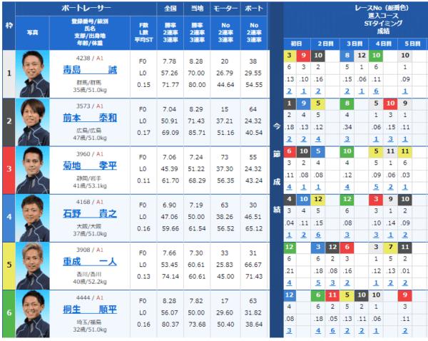 大村競艇場の9月1日の第12レースの出走表