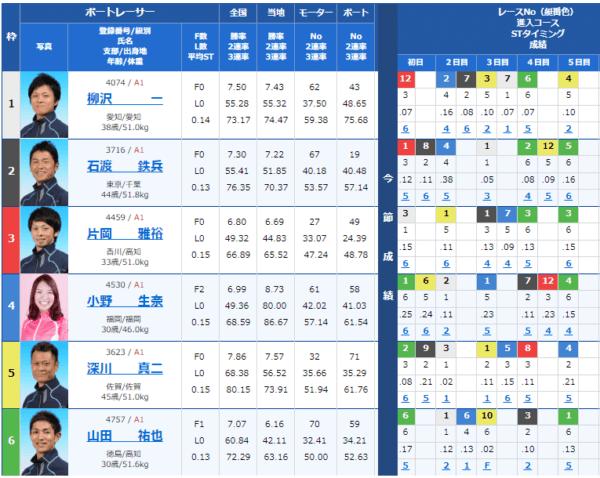 大村競艇場の9月1日の第1レース