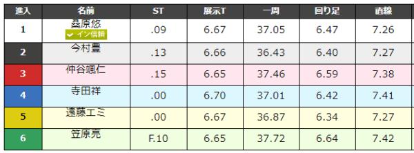 大村競艇場の9月1日の第2レースのデータ