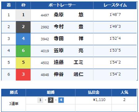大村競艇場の9月1日の第2レースの結果