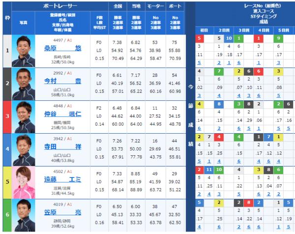 大村競艇場の9月1日の第2レース
