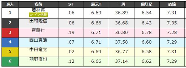 大村競艇場の9月1日の第3レースのデータ