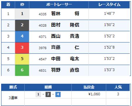 大村競艇場の9月1日の第3レースの結果