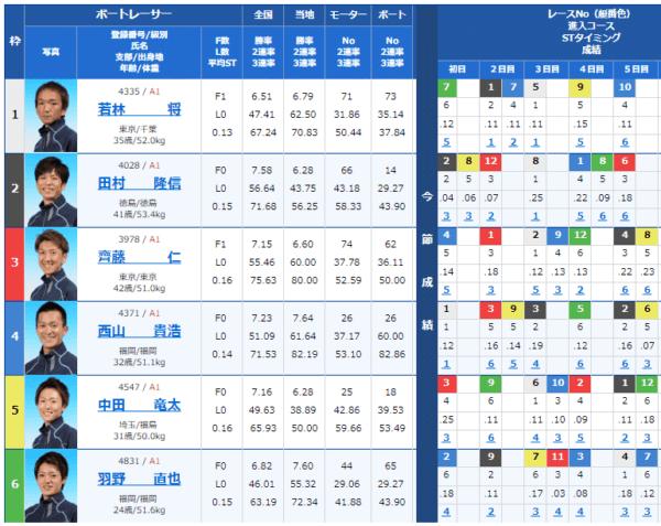 大村競艇場の9月1日の第3レースの出走表