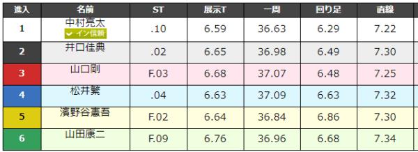 大村競艇場の9月1日の第4レースのデータ