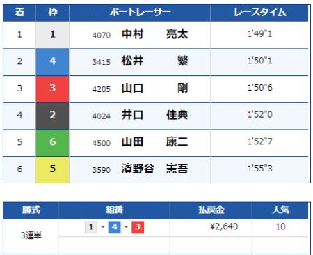 大村競艇場の9月1日の第4レースの結果