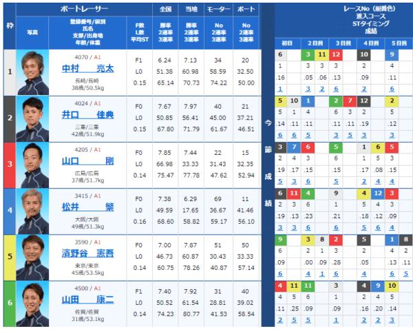 大村競艇場の9月1日の第4レースの出走表