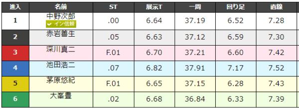 大村競艇場の9月1日の第5レースのデータ