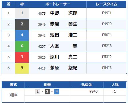 大村競艇場の9月1日の第5レースの結果
