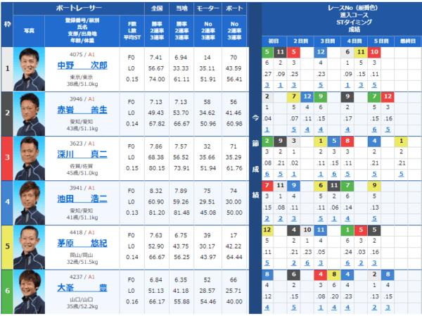 大村競艇場の9月1日の第5レースの出走表