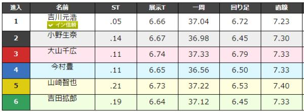 大村競艇場の9月1日の第6レースのデータ