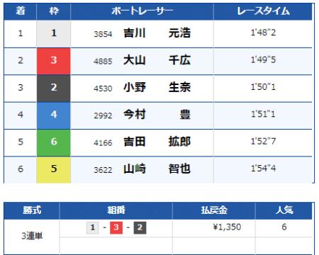 大村競艇場の9月1日の第6レースの結果