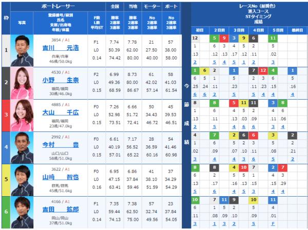 大村競艇場の9月1日の第6レースの出走表