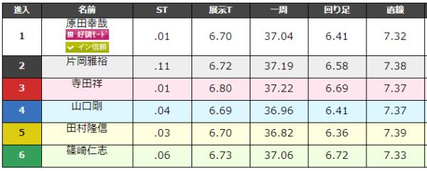 大村競艇場の9月1日の第7レースのデータ