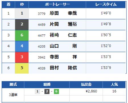 大村競艇場の9月1日の第7レースの結果