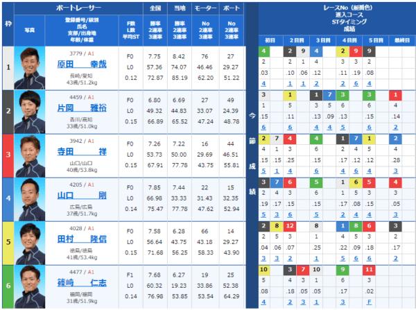 大村競艇場の9月1日の第7レースの出走表