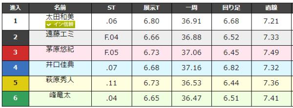 大村競艇場の9月1日の第8レースのデータ