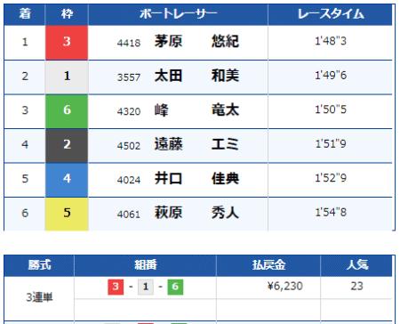 大村競艇場の9月1日の第8レースの結果