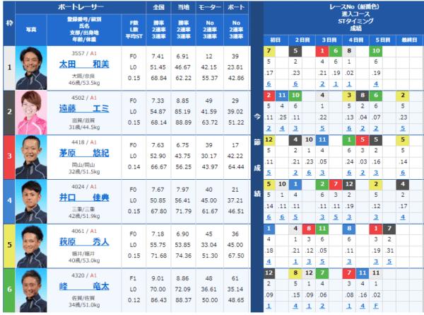 大村競艇場の9月1日の第8レースの出走表