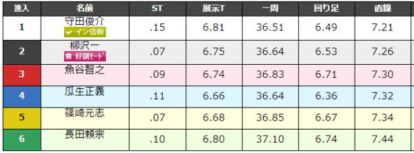 大村競艇場の9月1日の第9レースのデータ