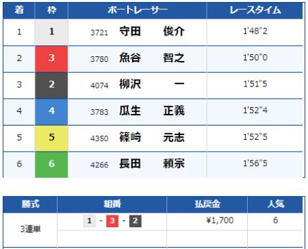 大村競艇場の9月1日の第9レースの結果