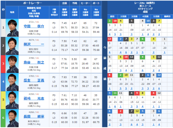 大村競艇場の9月1日の第9レースの出走表