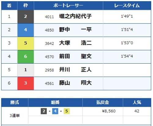 びわこ競艇場の第7レースの結果