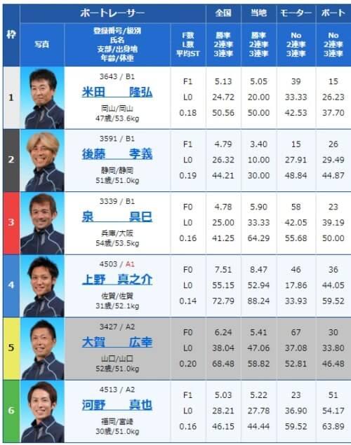 びわこ競艇場の第9レース