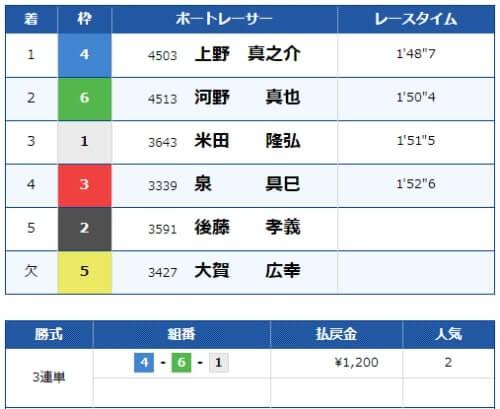 びわこ競艇場の第9レースの結果