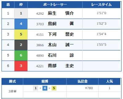 福岡競艇場のレース結果