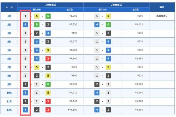 児島競艇場の1コースの成績