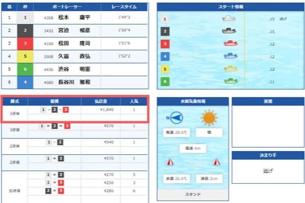競艇の鉄板レース