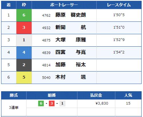 びわこ第4レースの結果