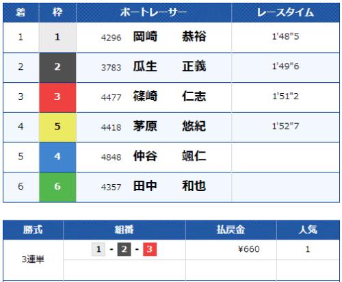 第10レースの結果