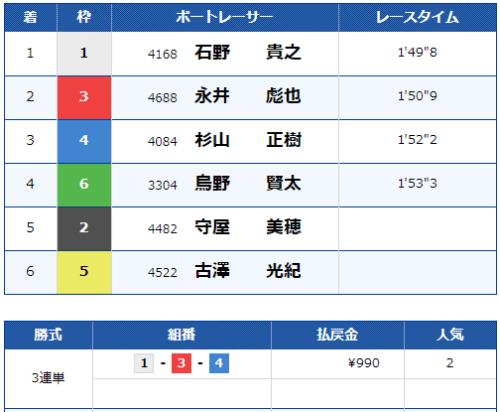 第8レースの結果