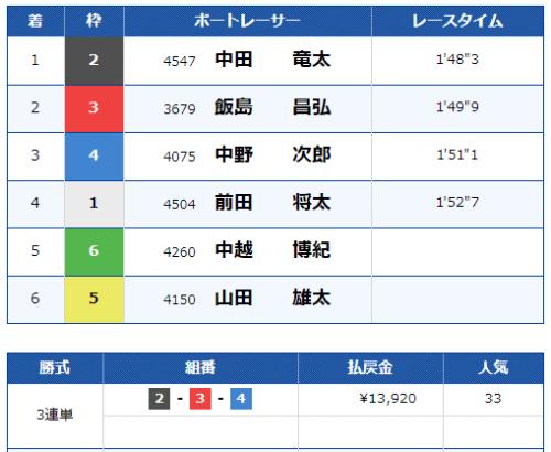 第9レースの結果