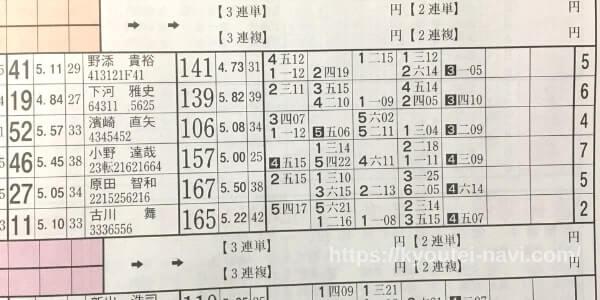 第11レースの出走表