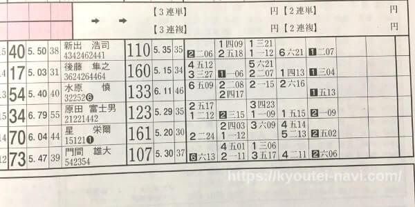 第12レースの出走表