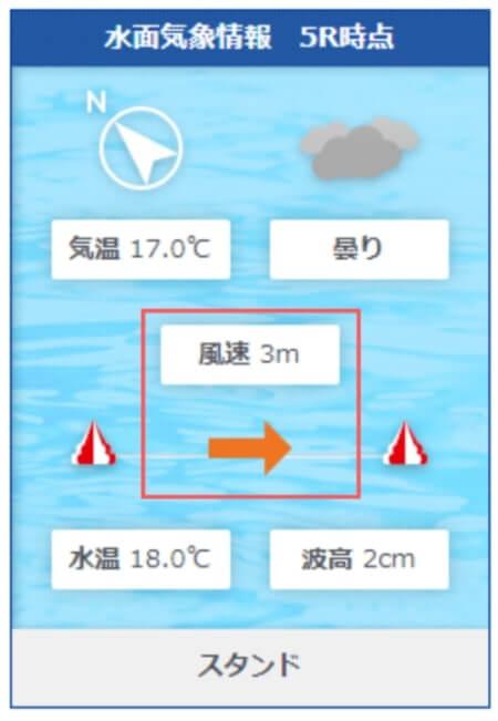 桐生競艇場の風