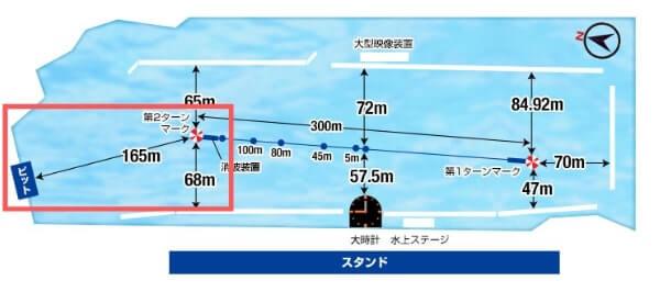 桐生競艇場のコース