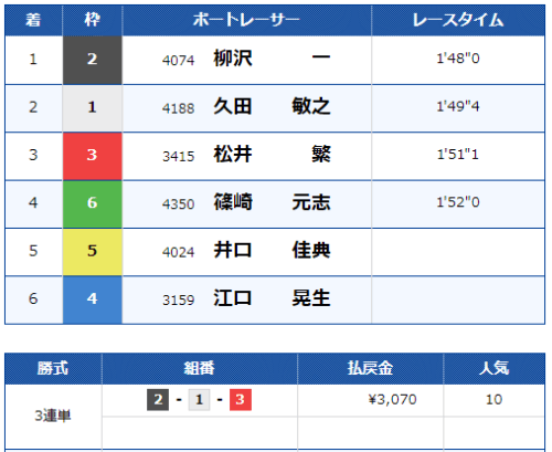 児島競艇場の第10レースの結果