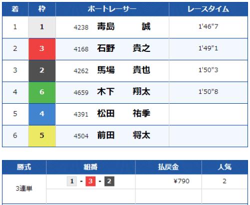 児島競艇場の第12レースの結果