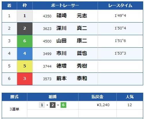 児島競艇場の第5レースの結果
