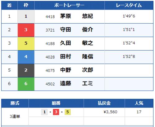 児島競艇場の第7レースの結果