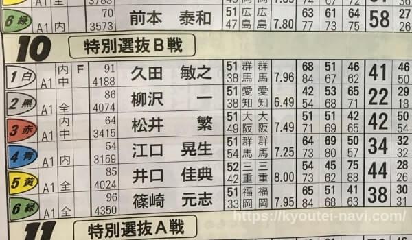児島競艇場の第10レース