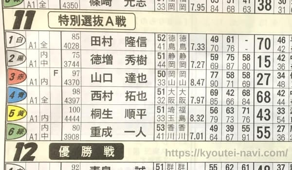 児島競艇場の第11レースの出走表
