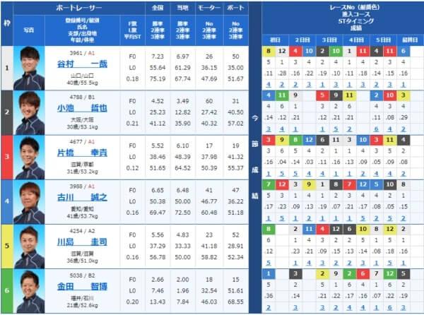 三国の第11レース