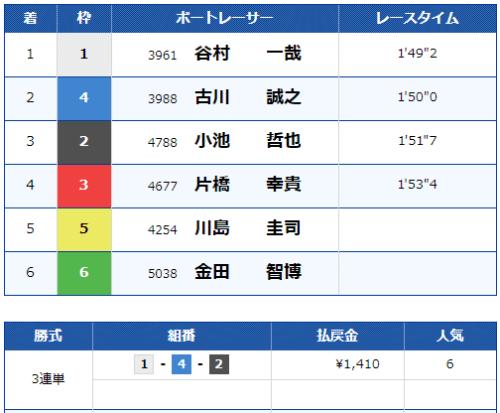 三国の第11レースの結果