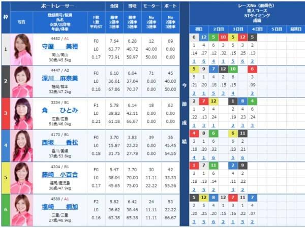 宮島の第11レースの出走表